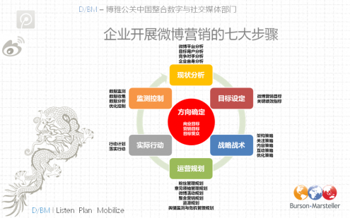 Burson-Marsteller-China-Weibo-Strategy-Process-Guide