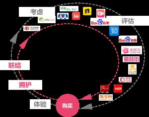 customer-journey-social